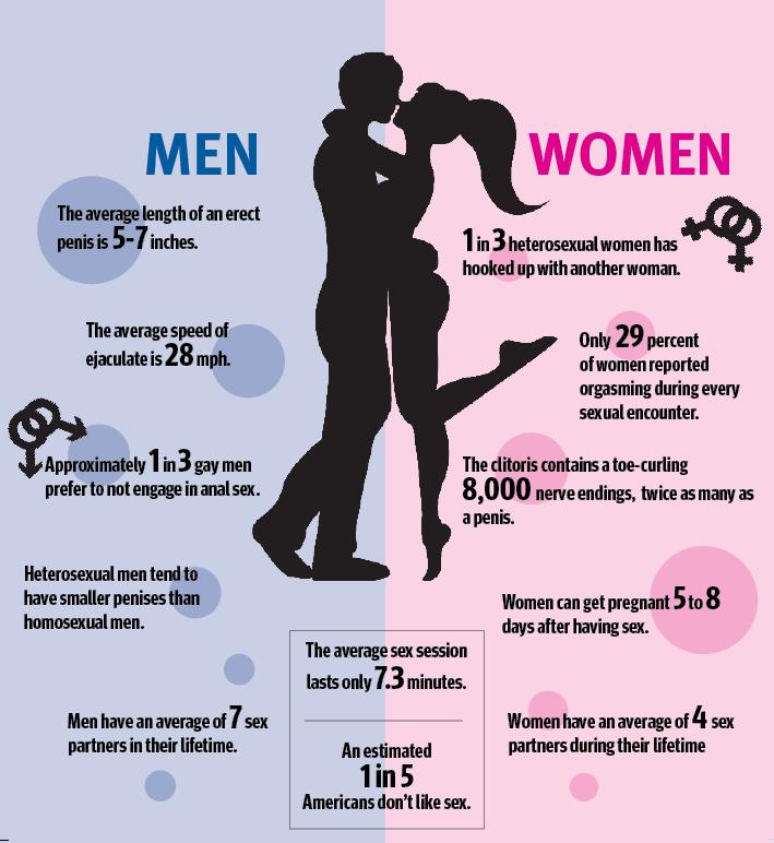 Women Sex Statistics 43