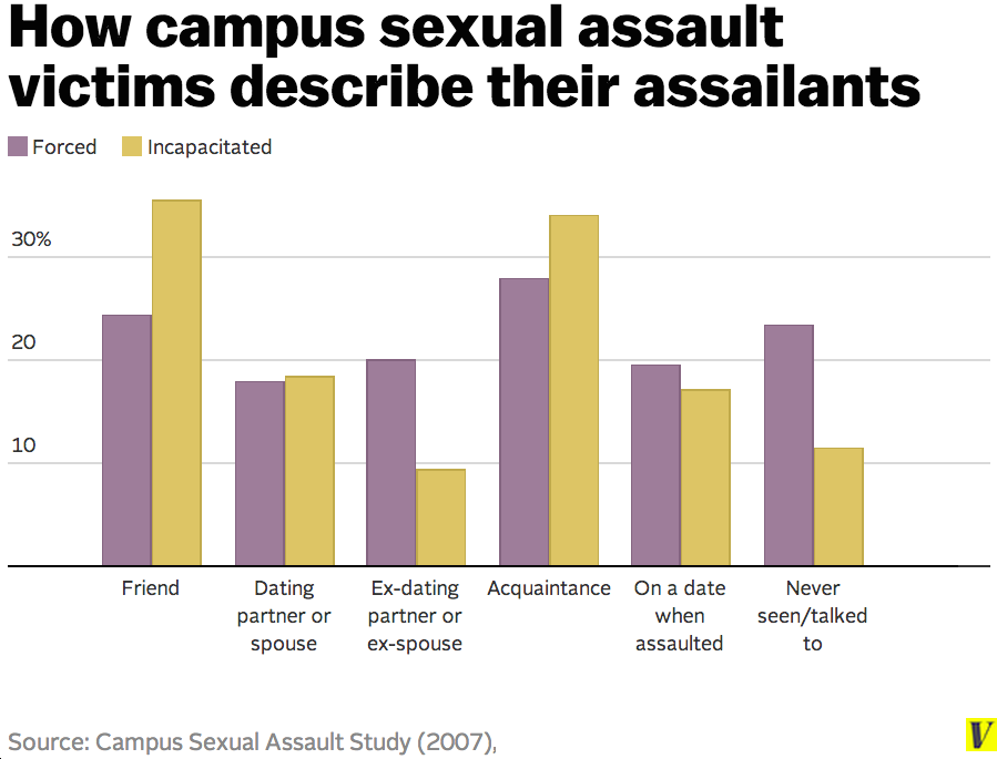 Student sexual assault in the fourth degree