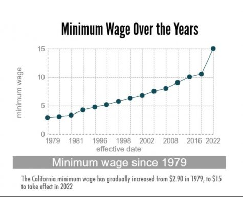 The California minimum wage will have increased nearly $12 from 1979 to 2022. Photo credit: Michelle Zhu