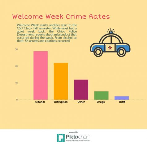Fall 2016 Welcome Week crime rates as reported by the Chico Police Department Photo credit: Kyla Linville