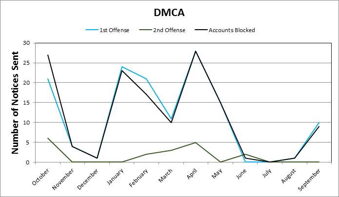 Graph of Chico State DMCA notices. Photo credit: courtesy of Information Resources and Information Security