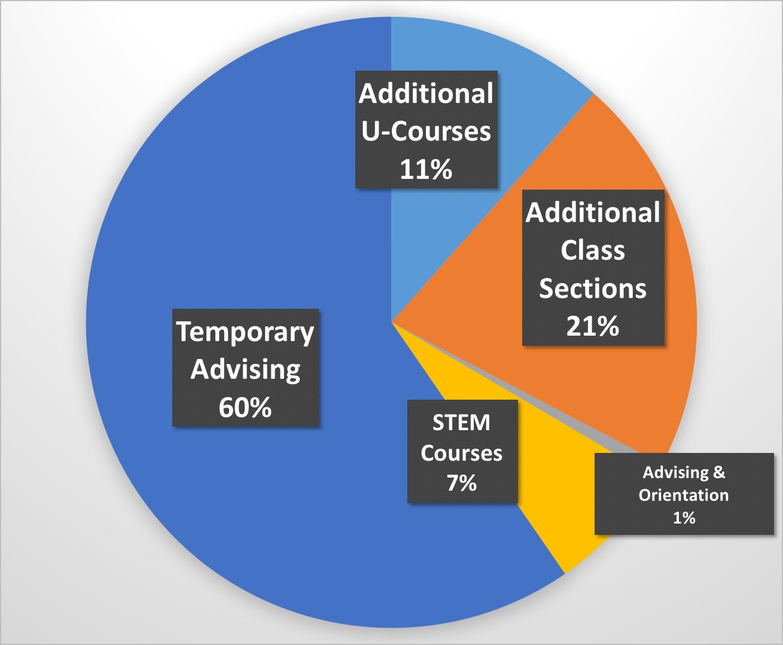 Grad initiative is flawed