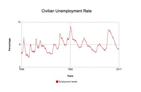Civilian Unemployment rates from 1948-2017 Photo credit: Jacqueline Morales