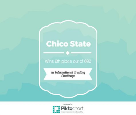 Chico State places sixth in group CME competition