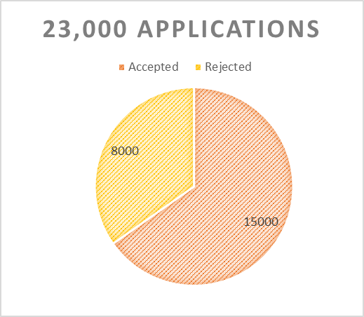 Chico State acceptance letters ratio Photo credit: Daniel Wright