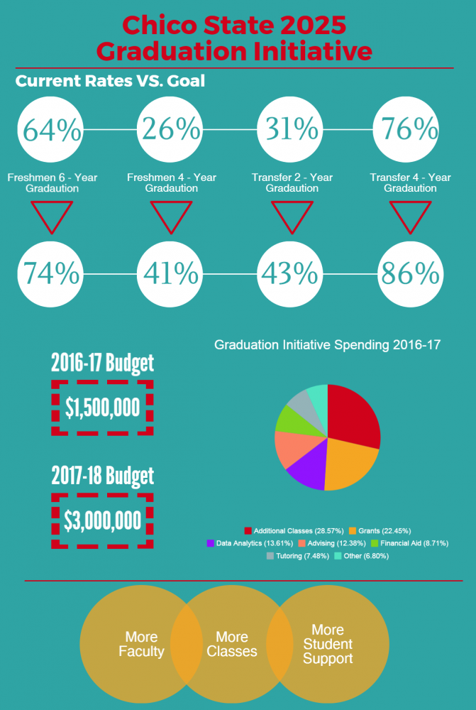 Chico+State+2025+Graduation+Initiative+Photo+credit%3A+Daniel+Wright