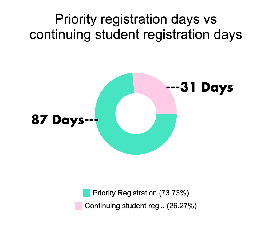This chart shows the maximum number of days priority students have to chose classes versus the maximum number of days everyone else receives. Photo credit: Nicholas Feeley