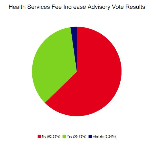5,264 students submitted an advisory vote for each proposed fee increase. The proposed Health Services increase along with the other two proposed fees were opposed by over 60 percent of student voters.