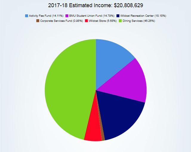While A.S. can earn over $20 million per year, the net income isn't that high due to several expenses.