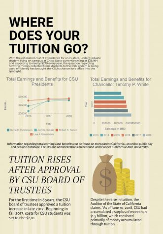 As tuition skyrockets, administrators see pay raises
