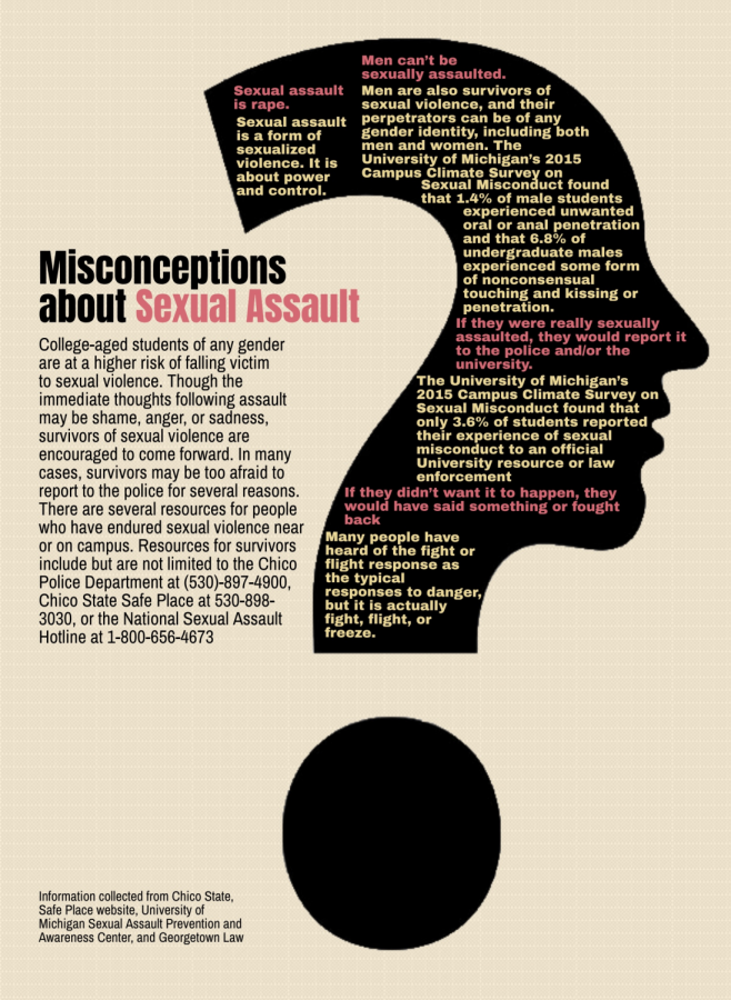 Information and misconceptions about sexual assault. Photo credit: Kimberly Morales