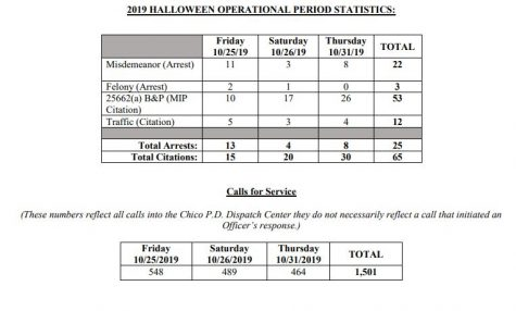 Halloween statistics from Chico Police Department for 2019. Photo credit: Chico Police Department