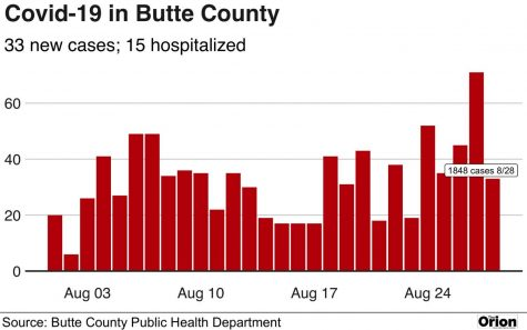 Covid-19 cases in Butte County as of Friday, Aug. 28.
