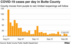 Butte County taken off most restrictive COVID-19 risk level, more businesses to open