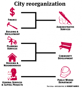 City reorganization