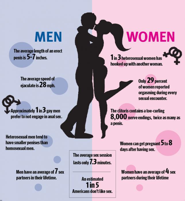 The O-Face: Sex Statistics