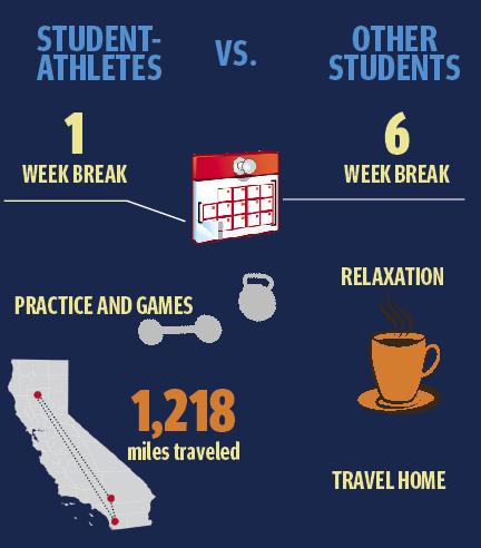 Winter break short-lived for athletes