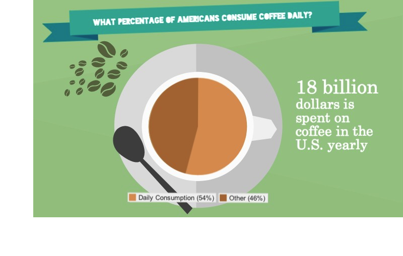 54%25+of+Americans+consume+coffee+daily.+Photo+credit%3A+Lindsay+Pincus