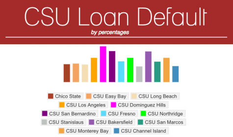 Chico State loan default rate up