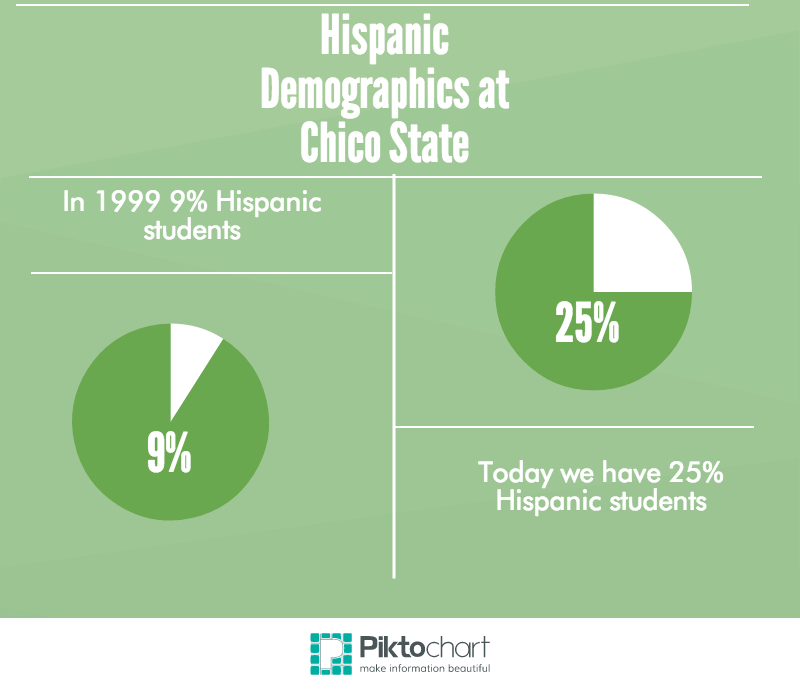Percentage of Chico State's Hispanic population. Photo credit: Michaela Sundholm