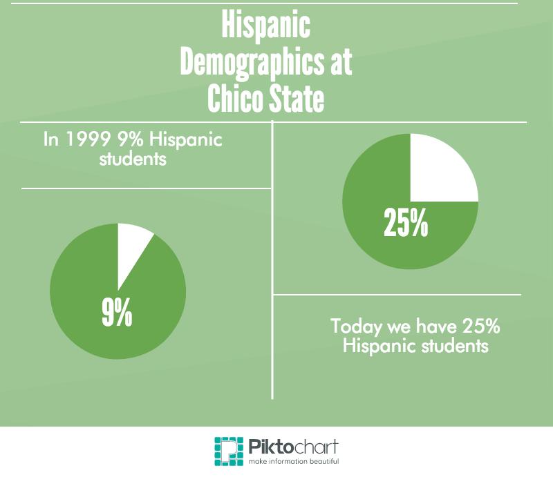 Percentage+of+Chico+State%27s+Hispanic+population.+Photo+credit%3A+Michaela+Sundholm