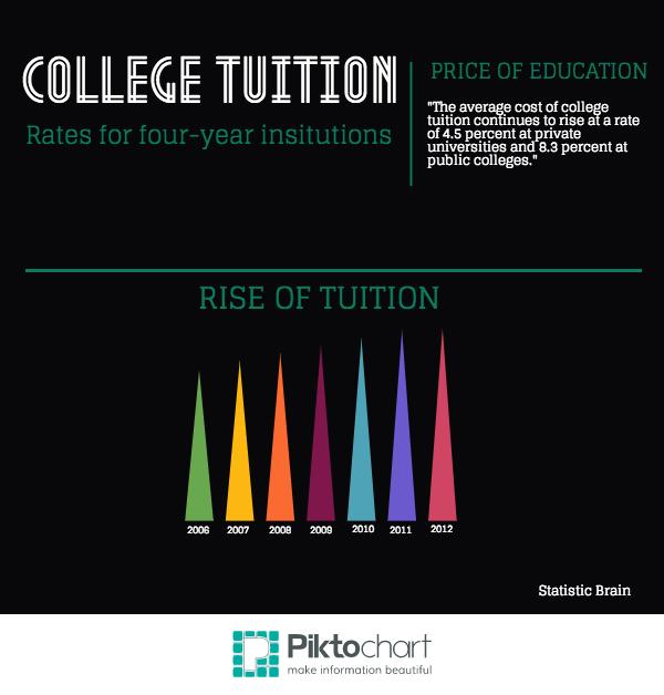College tuition rates according to Statistics Brain. Photo credit: Lindsay Pincus