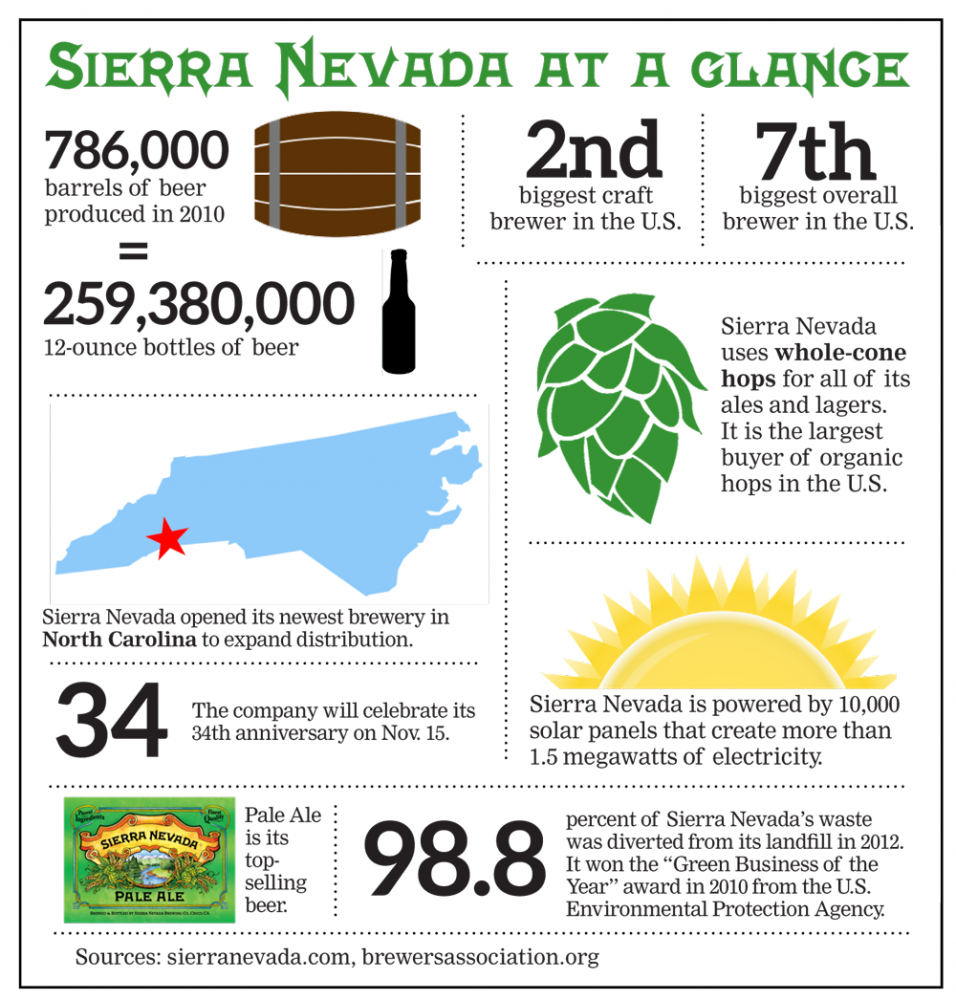Sierra-Nevada-infographic.png