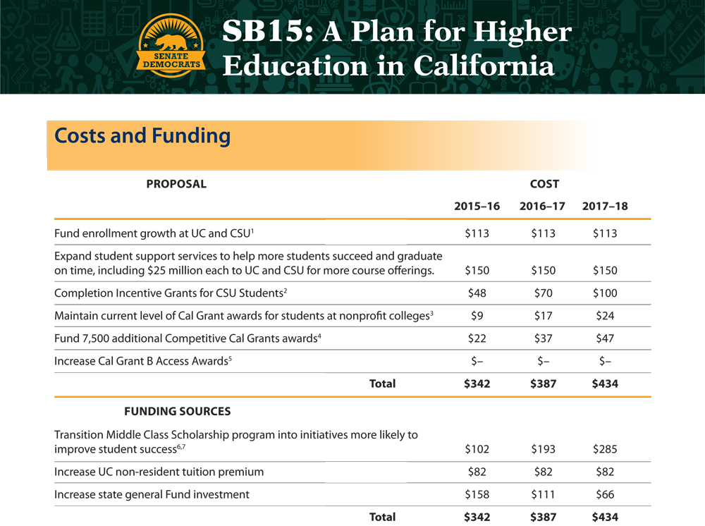 SB15-costs-and-funding.png