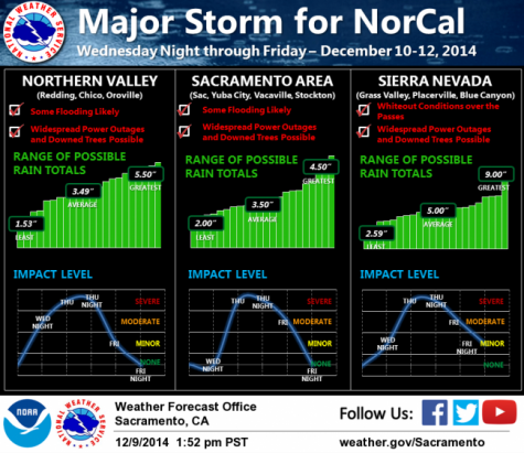 Graphic courtesy of the National Weather Service, Sacramento.