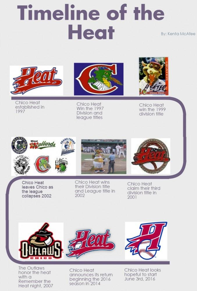 Timeline of the heat