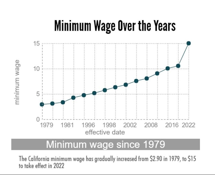 The+California+minimum+wage+will+have+increased+nearly+%2412+from+1979+to+2022.+Photo+credit%3A+Michelle+Zhu