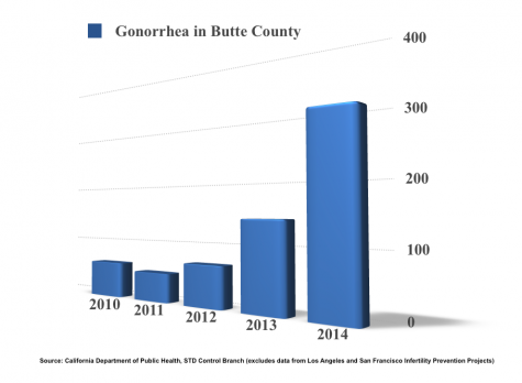 Graph of Gonorrhea in Butte Counity