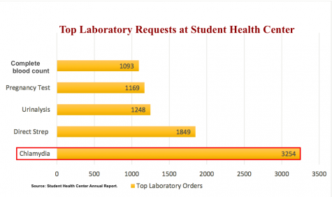 Top Lab Requests of the Student Health Center