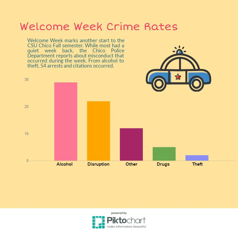 Fall+2016+Welcome+Week+crime+rates+as+reported+by+the+Chico+Police+Department+Photo+credit%3A+Kyla+Linville