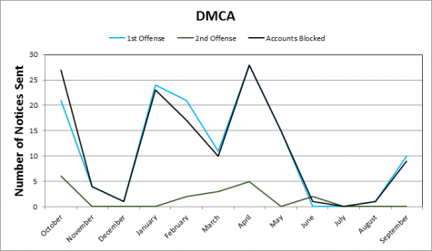 Graph of Chico State DMCA notices