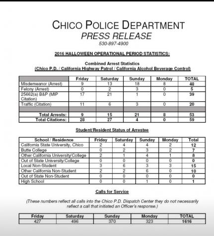 Halloween crime statistics