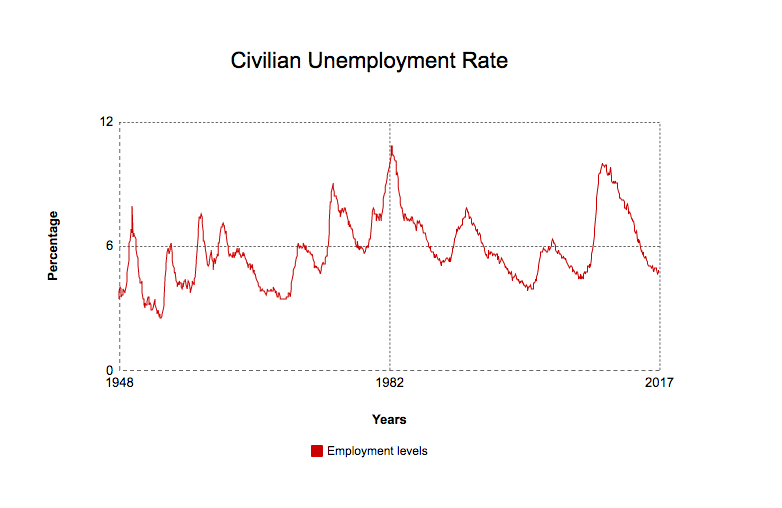 Civilian+Unemployment+rates+from+1948-2017+Photo+credit%3A+Jacqueline+Morales