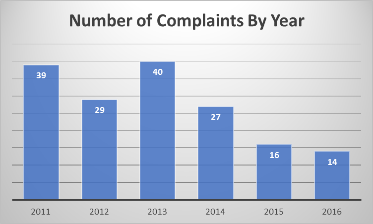 The number of complaints filed against officers has been declining. Photo credit: Daniel Wright
