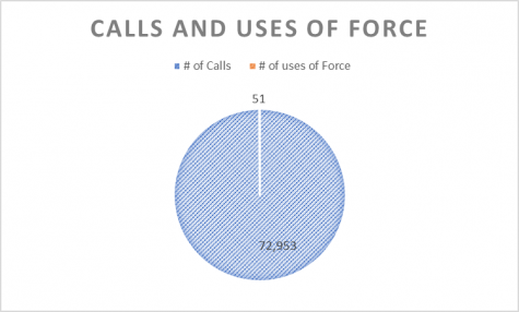 Police Use of Force Statistics