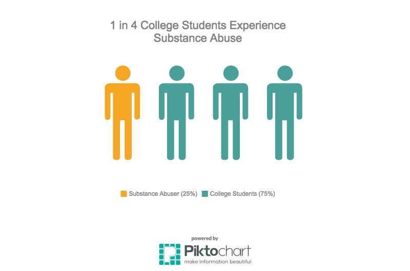 Statistics regarding substance abuse among college students Photo credit: Alejandra Fraga