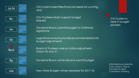 CSU reviews budget before voting on tuition increase