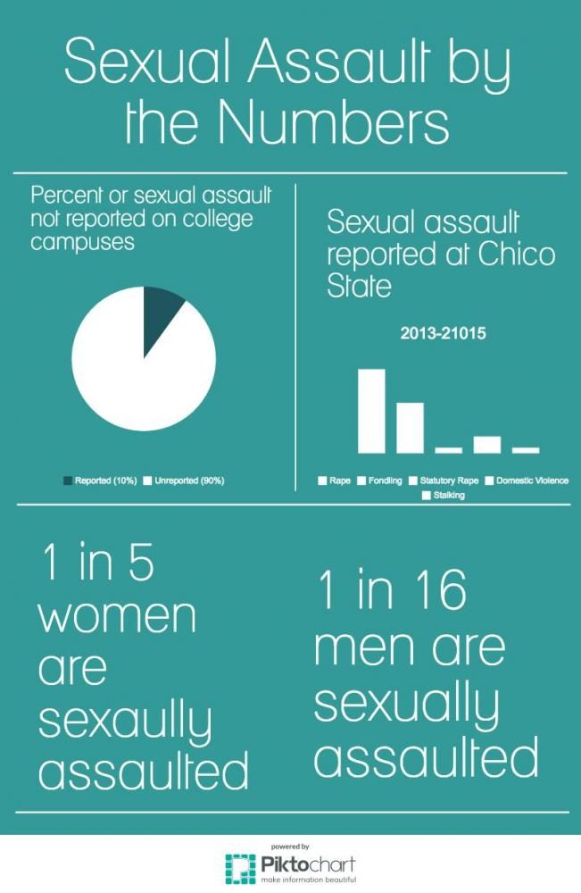 Sexual Assault by the Numbers Photo credit: Victoria Rohrer