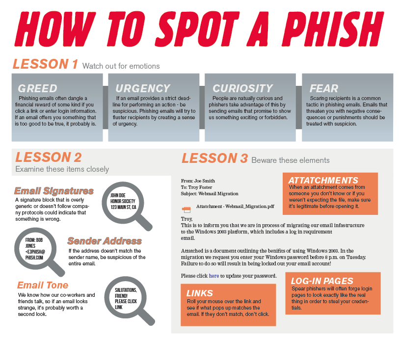 Information from PhishMe Photo credit: Connor Gehrke