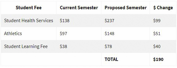 The total amount of $190 is per semester so per year costs would be $380. However these proposed costs, if passed, will increase over a five-year span eventually costing students $350 per semester or $700 per academic year. Photo credit: Chico State Website