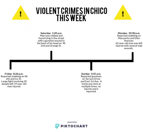 Timeline of back to back violent crimes reported in Chico, CA, Feb 16-19. Photo credit: Alejandra Fraga
