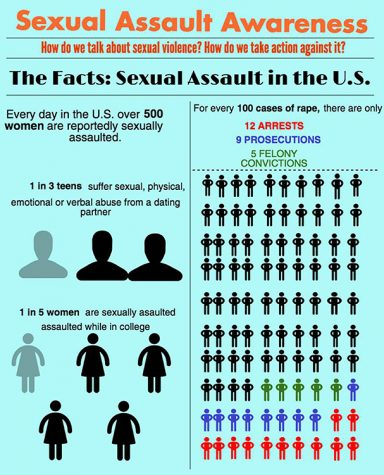 Party culture does not condone sexual assault micro-aggressions