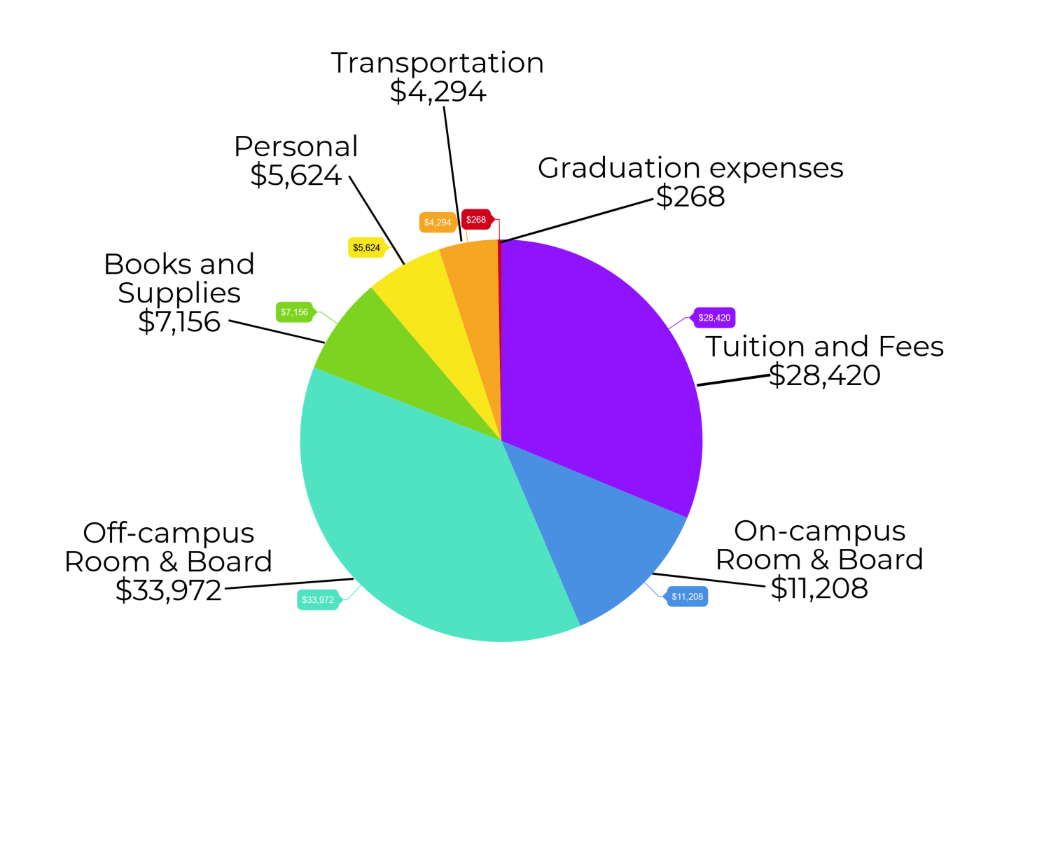 This chart is based on estimates from Chico State's Financial Aid and Scholarship office. Without factoring in financial aid, the average total cost of a degree for an in-state student is about $90,000