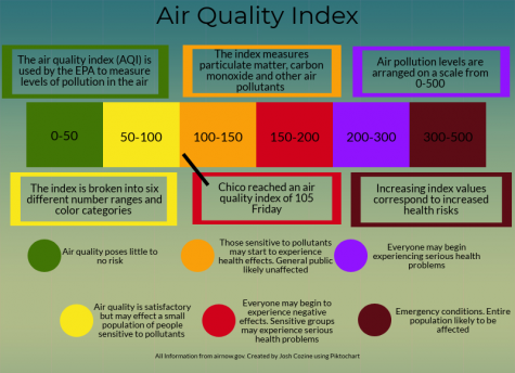 Chico air quality index reaches unhealthy levels for sensitive groups