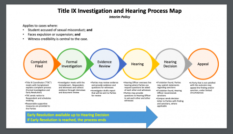 Title IX Investigation and Hearing Process Map