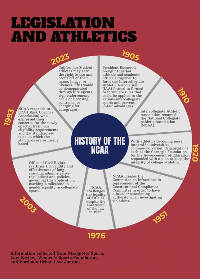 History of the NCAA Photo credit: Kimberly Morales